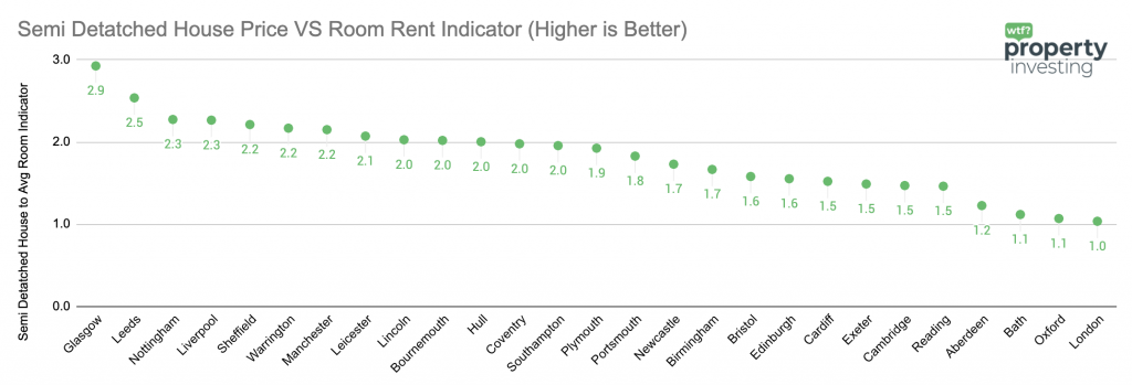 best hmo areas uk